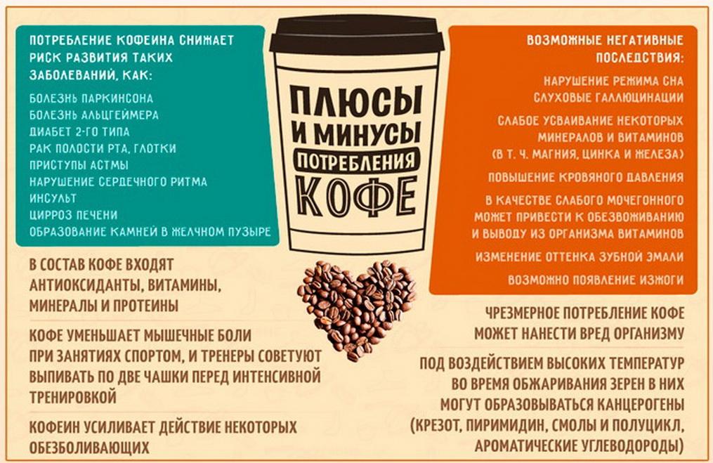 При Какой Диете Нельзя Кофе. Как правильно пить кофе при похудении